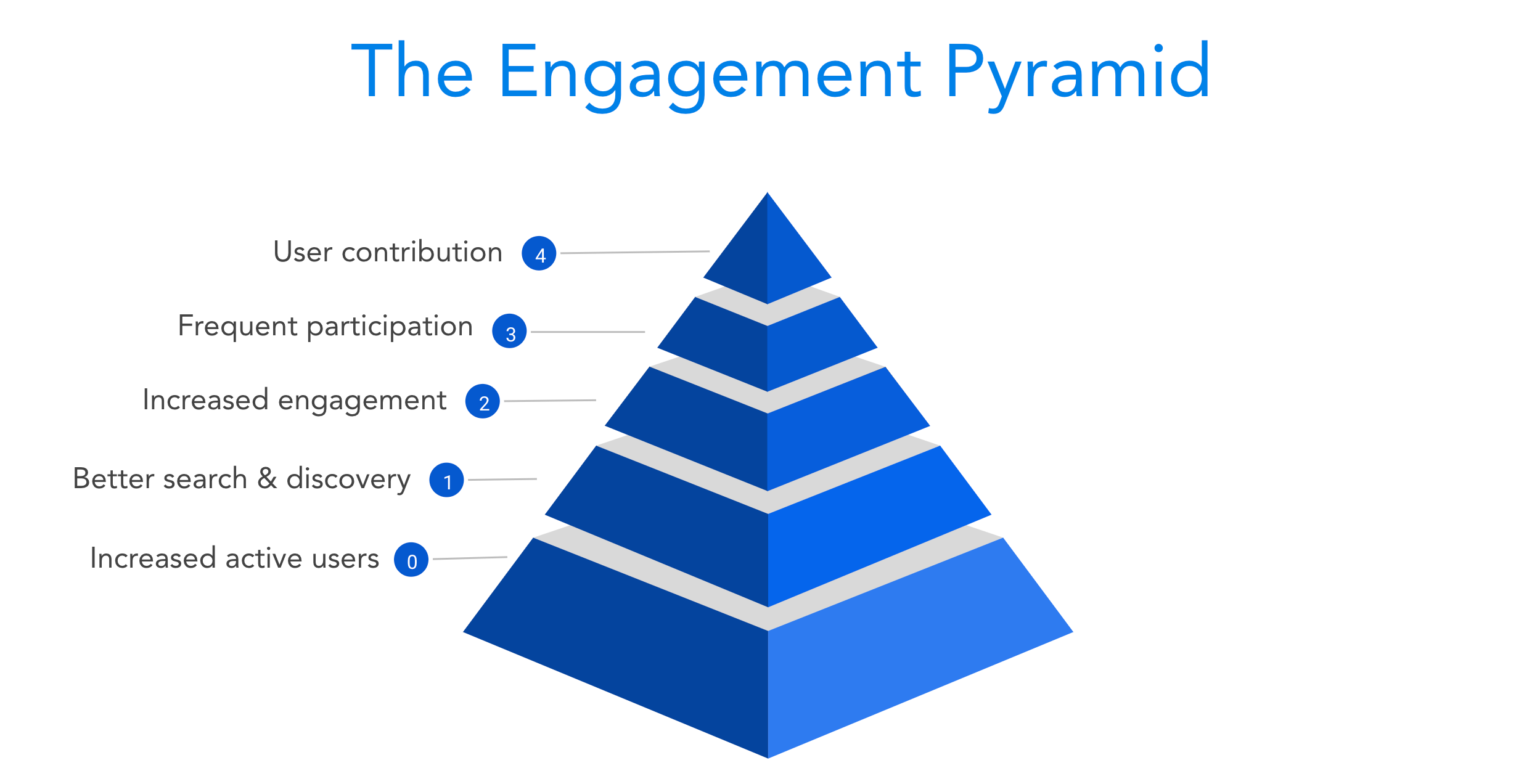 The Pyramid of Engagement